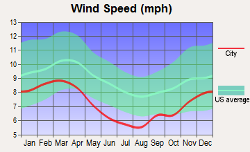 Corinth, Mississippi wind speed