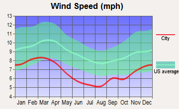 Columbus AFB, Mississippi wind speed