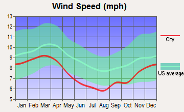 Charleston, Mississippi wind speed