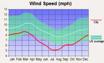 Vicksburg, Mississippi wind speed