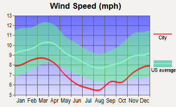 Taylor, Mississippi wind speed