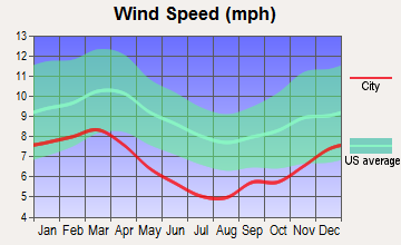 Standing Pine, Mississippi wind speed