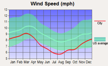 Lake Village, Arkansas wind speed