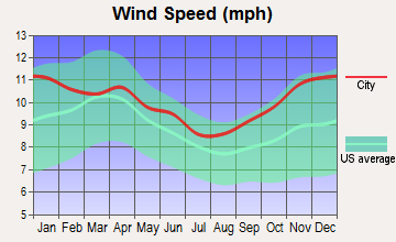 Valier-Dupuyer, Montana wind speed