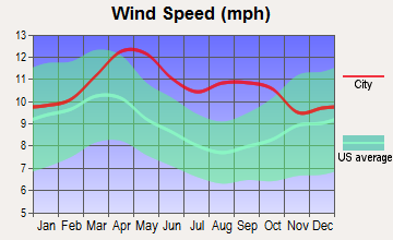 Brockton, Montana wind speed