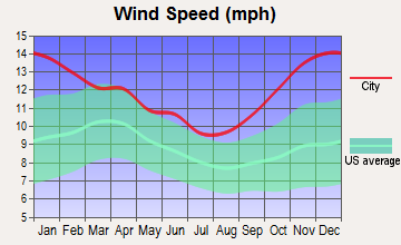 Conrad, Montana wind speed
