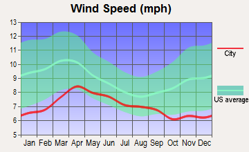 Noxon, Montana wind speed