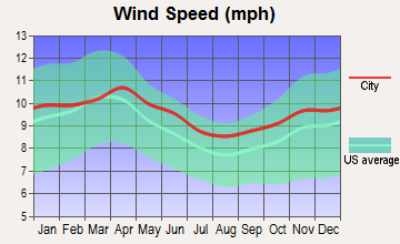West Yellowstone, Montana wind speed