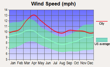 Wauneta, Nebraska wind speed