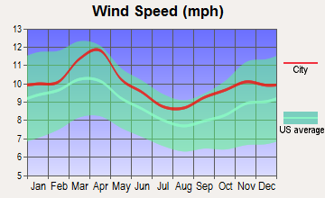 Nebraska City, Nebraska wind speed