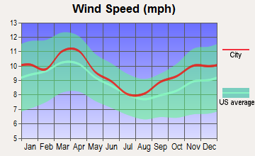 Cedar Bluffs, Nebraska wind speed