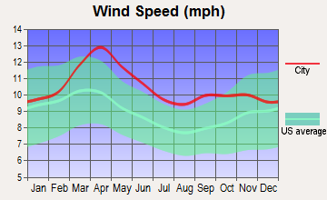Lexington, Nebraska wind speed