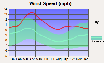 Lebanon, Nebraska wind speed