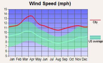 Hebron, Nebraska wind speed