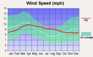 Round Mountain, Nevada wind speed