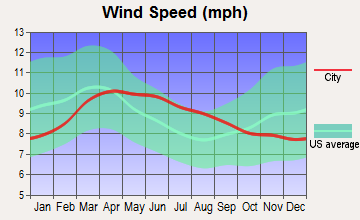 Goldfield, Nevada wind speed