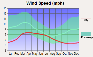 Gerlach-Empire, Nevada wind speed