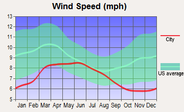 Cold Springs, Nevada wind speed
