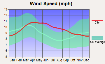 Caliente, Nevada wind speed