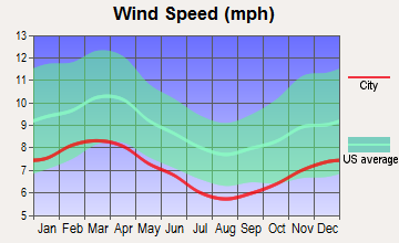 Enfield, New Hampshire wind speed