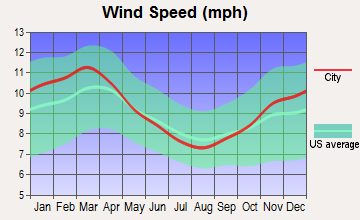 Great Meadows-Vienna, New Jersey wind speed