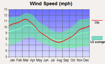Lebanon, New Jersey wind speed