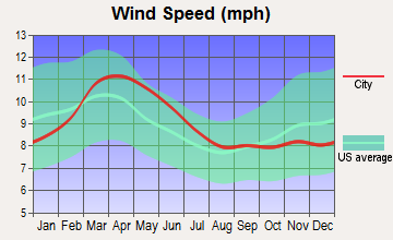 Mescalero, New Mexico wind speed