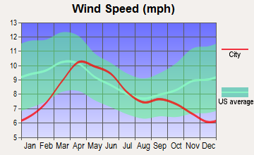 Kirtland, New Mexico wind speed