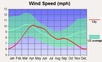 Beclabito, New Mexico wind speed