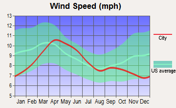 South Rio Arriba, New Mexico wind speed