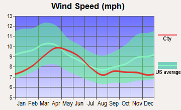 Zuni, New Mexico wind speed