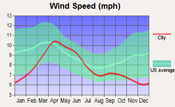 Springer, New Mexico wind speed