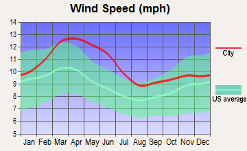 Roswell, New Mexico wind speed