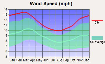 Baldwin, New York wind speed