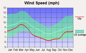 Caddo Valley, Arkansas wind speed