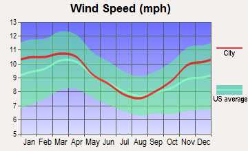 Elmira, New York wind speed
