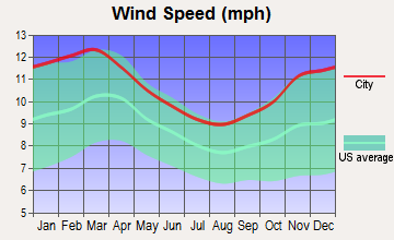 Farmingdale, New York wind speed