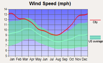 Jamestown, New York wind speed