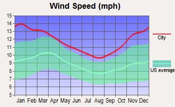 Niagara Falls, New York wind speed