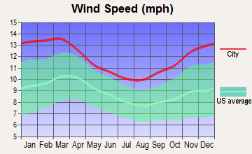 Saddle Rock, New York wind speed