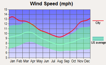 Salamanca, New York wind speed