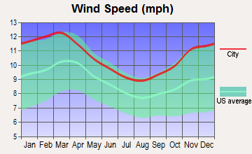 Woodbury, New York wind speed