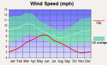 Coalinga, California wind speed