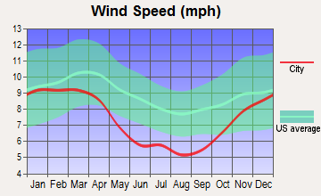 Asheville, North Carolina wind speed