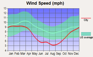 Barker Heights, North Carolina wind speed