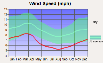 Cedar Rock, North Carolina wind speed