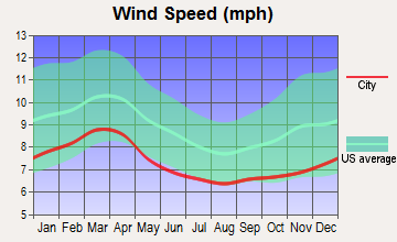 Charlotte, North Carolina wind speed