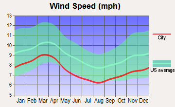 Denton, North Carolina wind speed