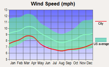 High Shoals, North Carolina wind speed