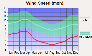 Lansing, North Carolina wind speed